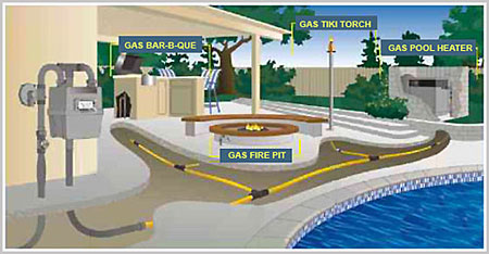 Can You Run Natural Gas Line Above Ground